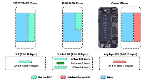 Rumor: Apple to incorporate stacked logic board architecture, larger battery into next-gen iPhone