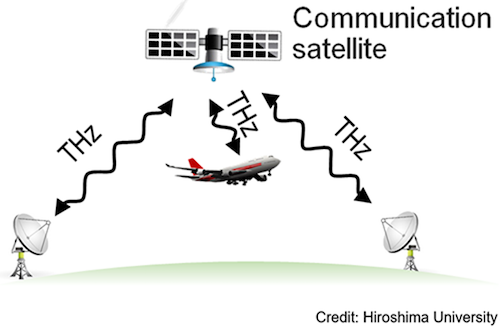 New experiments harness satellite communications for wireless networks, show fiber-class speeds in results